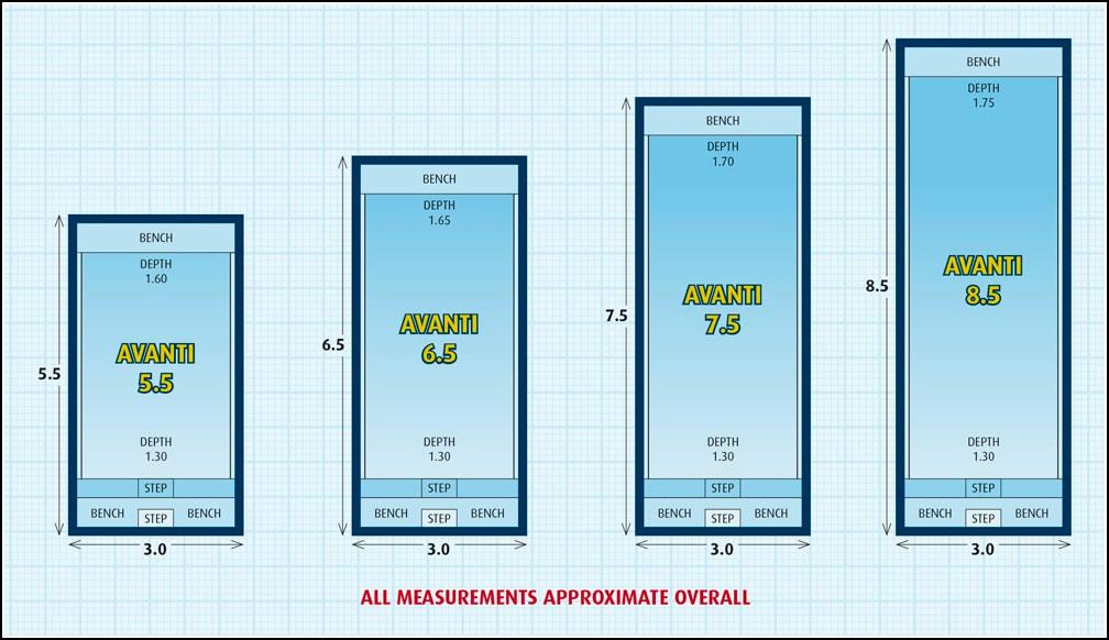 Avanti Plunge Pool and Lap Pool Design. Image displays various pool sizes in the Avanti fibreglass inground lap pool range.