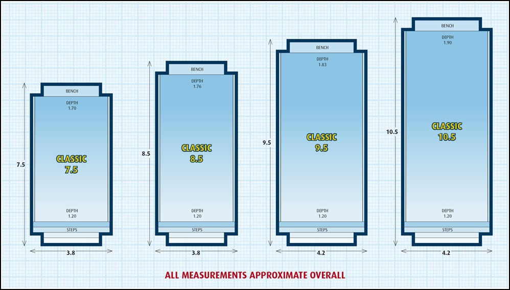 Larger inground fibreglass pool design. Classic range is great for large inground lap pools and family pools. Graphs show variety of pool sizes in the Classic pool range